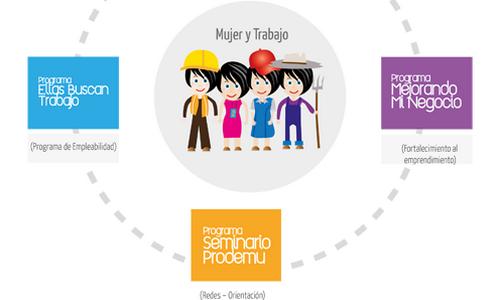 """Fundación PRODEMU Te Invita a Participar del Seminario """"Emprendimiento y Liderazgo"""""""